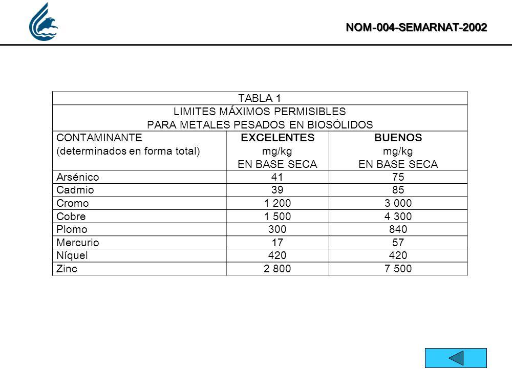 NOM-004-SEMARNAT-2002 TABLA 1 LIMITES MÁXIMOS PERMISIBLES PARA METALES PESADOS EN BIOSÓLIDOS CONTAMINANTE (determinados en forma total) EXCELENTES mg/