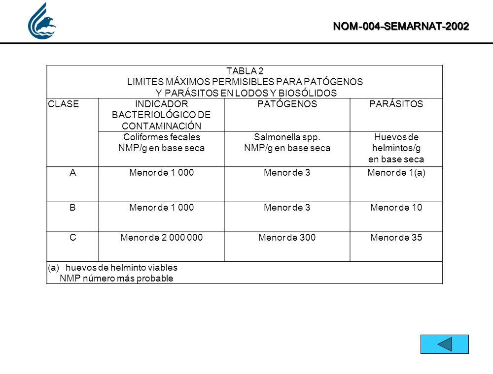 NOM-004-SEMARNAT-2002 TABLA 2 LIMITES MÁXIMOS PERMISIBLES PARA PATÓGENOS Y PARÁSITOS EN LODOS Y BIOSÓLIDOS CLASEINDICADOR BACTERIOLÓGICO DE CONTAMINAC
