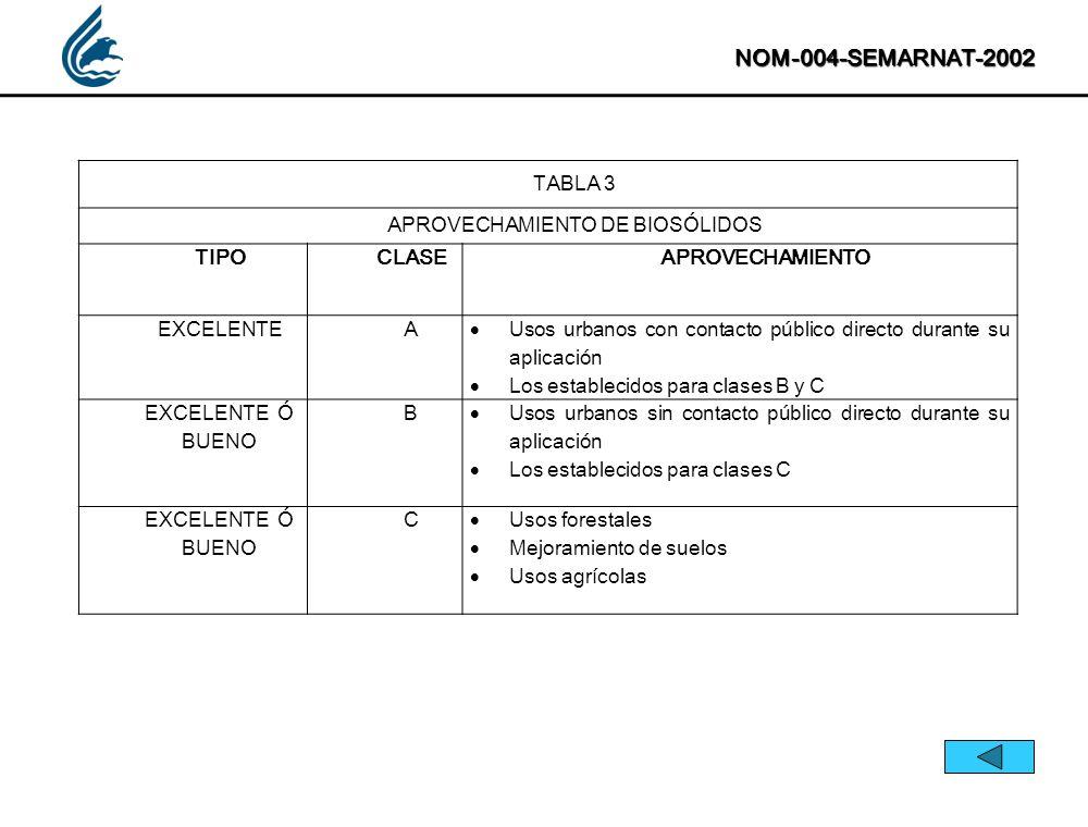 NOM-004-SEMARNAT-2002 TABLA 3 APROVECHAMIENTO DE BIOSÓLIDOS TIPOCLASEAPROVECHAMIENTO EXCELENTEA Usos urbanos con contacto público directo durante su a