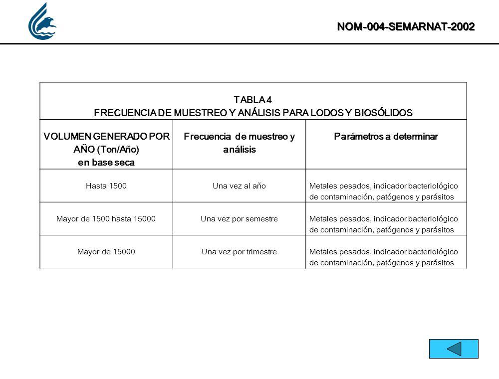 NOM-004-SEMARNAT-2002 TABLA 4 FRECUENCIA DE MUESTREO Y ANÁLISIS PARA LODOS Y BIOSÓLIDOS VOLUMEN GENERADO POR AÑO (Ton/Año) en base seca Frecuencia de