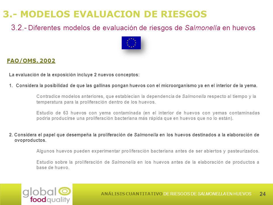 24 ANÁLISIS CUANTITATIVO DE RIESGOS DE SALMONELLA EN HUEVOS 3.- MODELOS EVALUACION DE RIESGOS 3.2.- Diferentes modelos de evaluación de riesgos de Salmonella en huevos FAO/OMS.