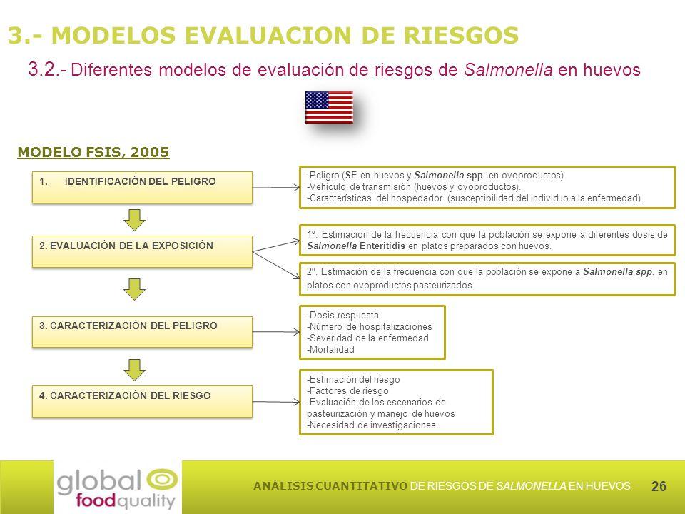 26 ANÁLISIS CUANTITATIVO DE RIESGOS DE SALMONELLA EN HUEVOS 3.- MODELOS EVALUACION DE RIESGOS 3.2.- Diferentes modelos de evaluación de riesgos de Salmonella en huevos MODELO FSIS, 2005 2.