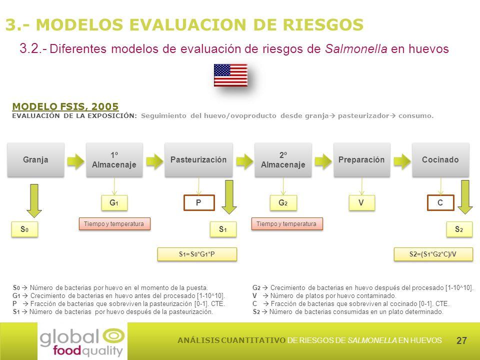 27 ANÁLISIS CUANTITATIVO DE RIESGOS DE SALMONELLA EN HUEVOS 3.- MODELOS EVALUACION DE RIESGOS 3.2.- Diferentes modelos de evaluación de riesgos de Salmonella en huevos MODELO FSIS, 2005 EVALUACIÓN DE LA EXPOSICIÓN: Seguimiento del huevo/ovoproducto desde granja pasteurizador consumo.