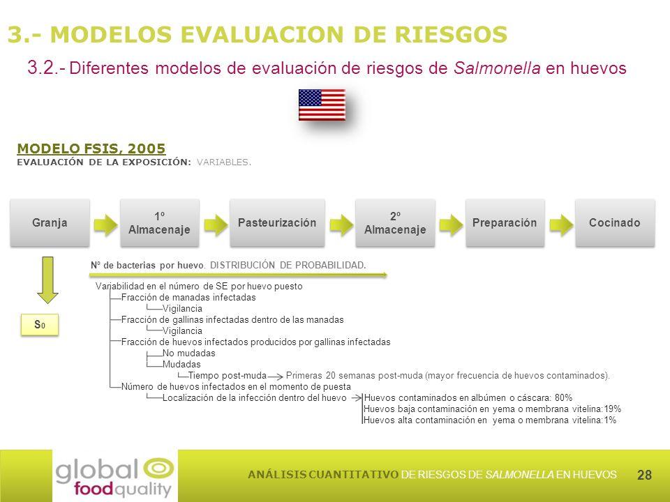 28 ANÁLISIS CUANTITATIVO DE RIESGOS DE SALMONELLA EN HUEVOS 3.- MODELOS EVALUACION DE RIESGOS 3.2.- Diferentes modelos de evaluación de riesgos de Salmonella en huevos MODELO FSIS, 2005 EVALUACIÓN DE LA EXPOSICIÓN: VARIABLES.