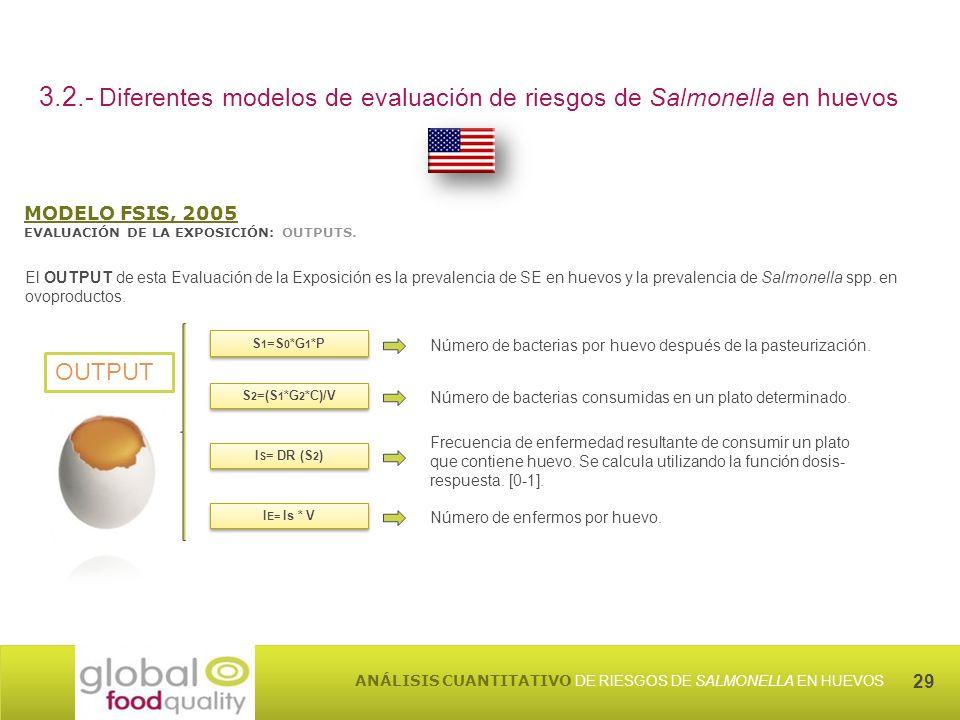 29 ANÁLISIS CUANTITATIVO DE RIESGOS DE SALMONELLA EN HUEVOS 3.2.- Diferentes modelos de evaluación de riesgos de Salmonella en huevos MODELO FSIS, 2005 EVALUACIÓN DE LA EXPOSICIÓN: OUTPUTS.