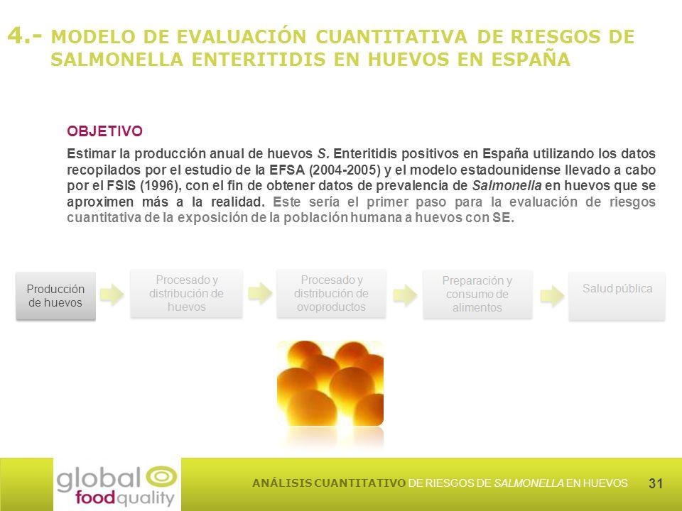31 ANÁLISIS CUANTITATIVO DE RIESGOS DE SALMONELLA EN HUEVOS OBJETIVO Estimar la producción anual de huevos S.