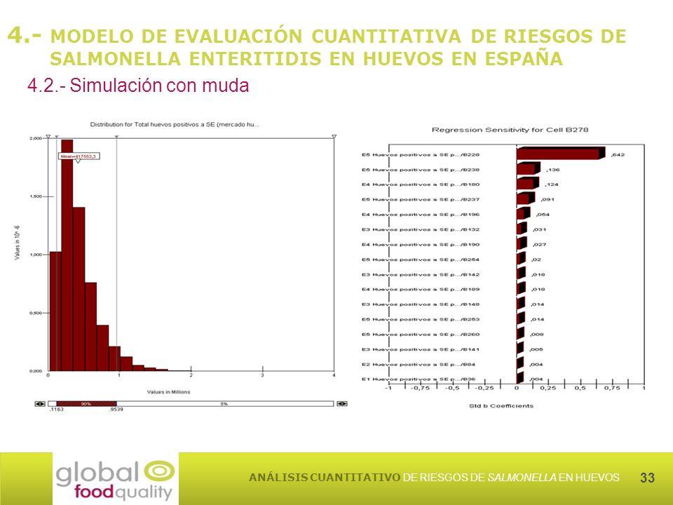 33 ANÁLISIS CUANTITATIVO DE RIESGOS DE SALMONELLA EN HUEVOS 4.- MODELO DE EVALUACIÓN CUANTITATIVA DE RIESGOS DE SALMONELLA ENTERITIDIS EN HUEVOS EN ESPAÑA 4.2.- Simulación con muda
