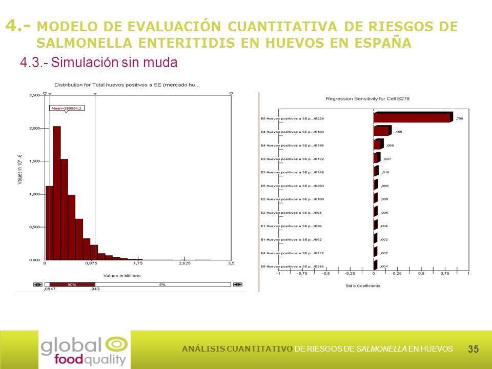 35 ANÁLISIS CUANTITATIVO DE RIESGOS DE SALMONELLA EN HUEVOS 4.- MODELO DE EVALUACIÓN CUANTITATIVA DE RIESGOS DE SALMONELLA ENTERITIDIS EN HUEVOS EN ESPAÑA 4.3.- Simulación sin muda