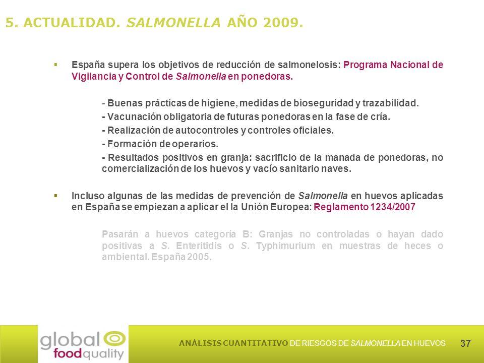 37 ANÁLISIS CUANTITATIVO DE RIESGOS DE SALMONELLA EN HUEVOS España supera los objetivos de reducción de salmonelosis: Programa Nacional de Vigilancia y Control de Salmonella en ponedoras.