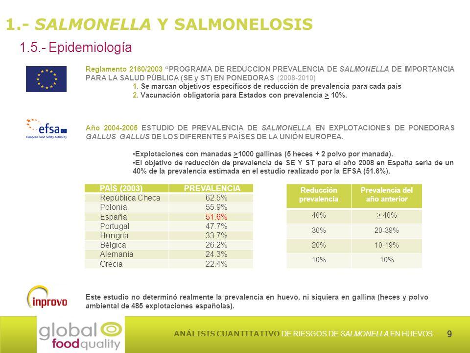9 ANÁLISIS CUANTITATIVO DE RIESGOS DE SALMONELLA EN HUEVOS 1.- SALMONELLA Y SALMONELOSIS 1.5.- Epidemiología PAÍS (2003)PREVALENCIA República Checa62.5% Polonia55.9% España51.6% Portugal47.7% Hungría33.7% Bélgica26.2% Alemania24.3% Grecia22.4% Este estudio no determinó realmente la prevalencia en huevo, ni siquiera en gallina (heces y polvo ambiental de 485 explotaciones españolas).