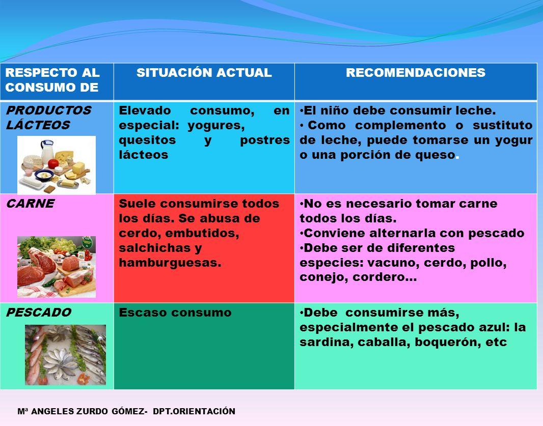 RESPECTO AL CONSUMO DE SITUACIÓN ACTUALRECOMENDACIONES PRODUCTOS LÁCTEOS Elevado consumo, en especial: yogures, quesitos y postres lácteos El niño debe consumir leche.