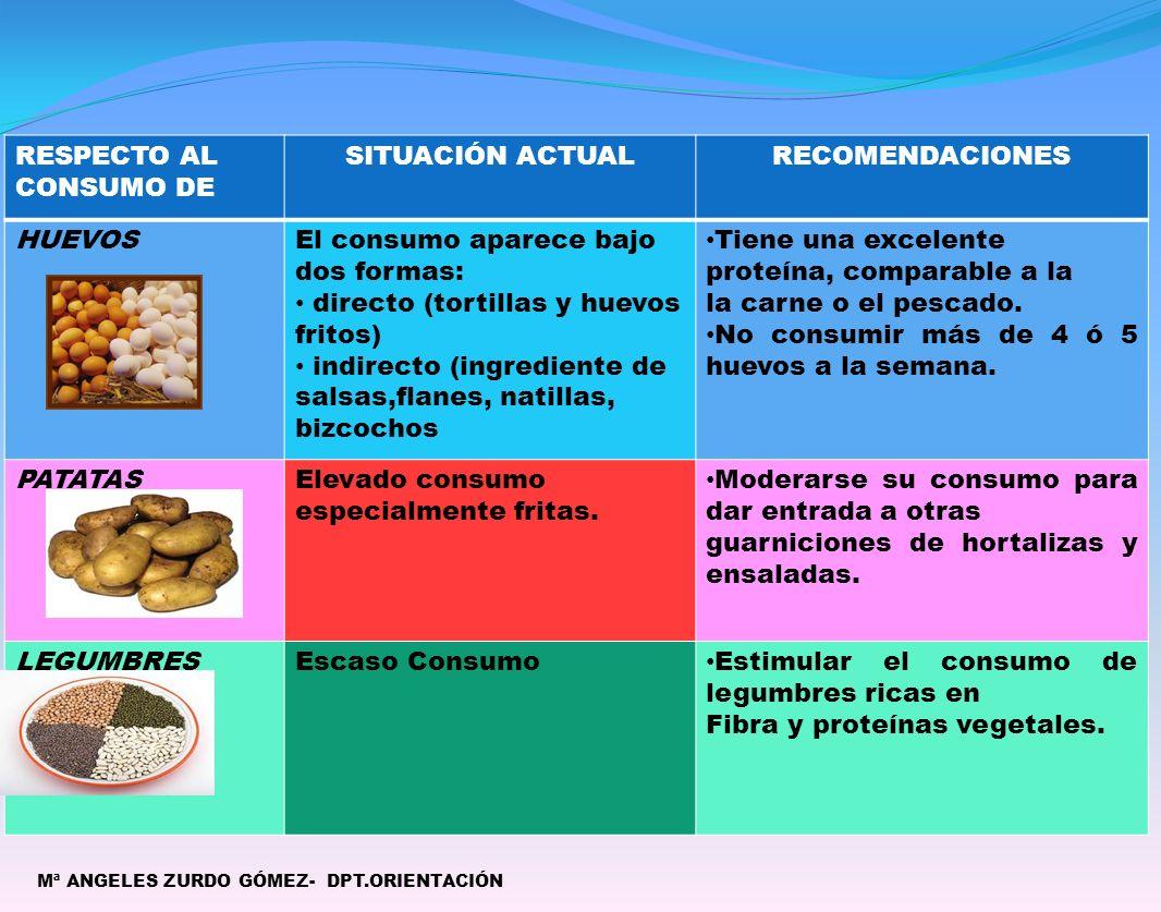 Mª ANGELES ZURDO GÓMEZ- DPT.ORIENTACIÓN RESPECTO AL CONSUMO DE SITUACIÓN ACTUALRECOMENDACIONES HUEVOSEl consumo aparece bajo dos formas: directo (tortillas y huevos fritos) indirecto (ingrediente de salsas,flanes, natillas, bizcochos Tiene una excelente proteína, comparable a la la carne o el pescado.