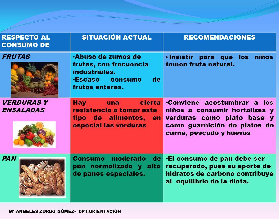 Mª ANGELES ZURDO GÓMEZ- DPT.ORIENTACIÓN RESPECTO AL CONSUMO DE SITUACIÓN ACTUALRECOMENDACIONES FRUTAS Abuso de zumos de frutas, con frecuencia industriales.