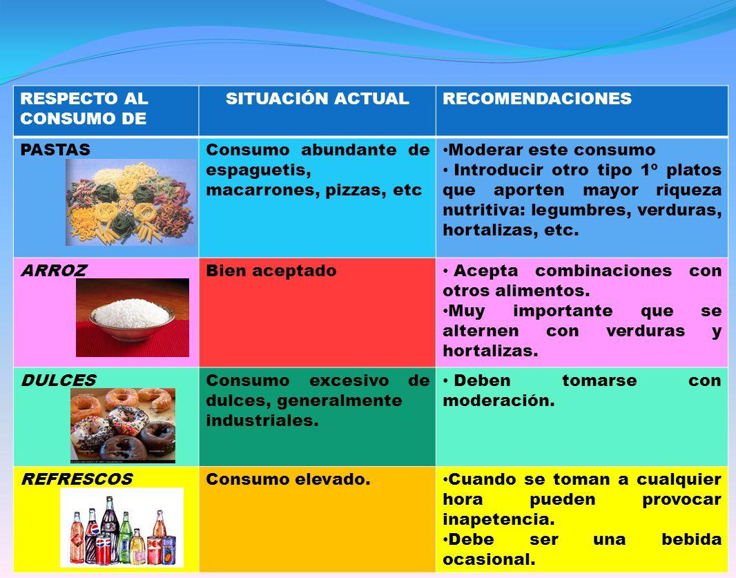 Mª ANGELES ZURDO GÓMEZ- DPT.ORIENTACIÓN RESPECTO AL CONSUMO DE SITUACIÓN ACTUALRECOMENDACIONES PASTASConsumo abundante de espaguetis, macarrones, pizzas, etc Moderar este consumo Introducir otro tipo 1º platos que aporten mayor riqueza nutritiva: legumbres, verduras, hortalizas, etc.
