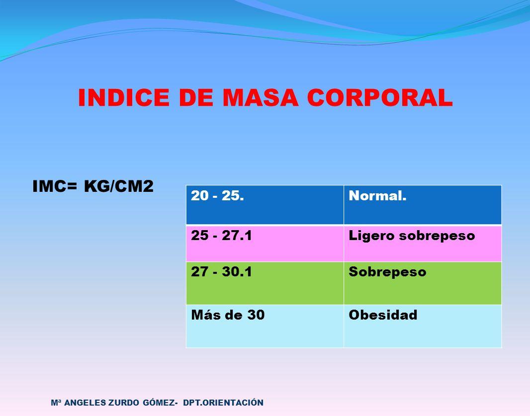 INDICE DE MASA CORPORAL IMC= KG/CM2 Mª ANGELES ZURDO GÓMEZ- DPT.ORIENTACIÓN 20 - 25.Normal. 25 - 27.1Ligero sobrepeso 27 - 30.1Sobrepeso Más de 30 Obe