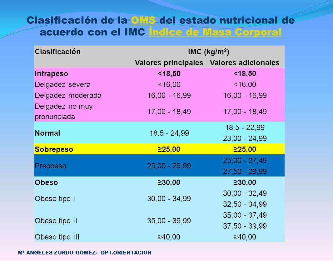 Mª ANGELES ZURDO GÓMEZ- DPT.ORIENTACIÓN ClasificaciónIMC (kg/m 2 ) Valores principalesValores adicionales Infrapeso<18,50 Delgadez severa<16,00 Delgad