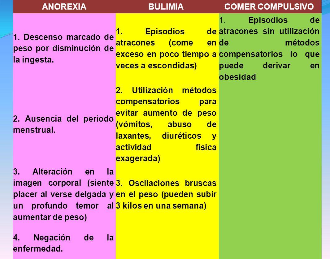 ANOREXIABULIMIACOMER COMPULSIVO 1.Descenso marcado de peso por disminución de la ingesta.