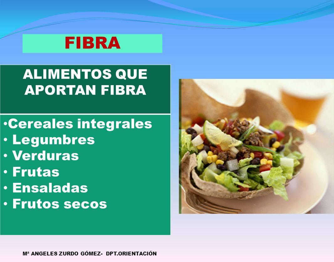FIBRA Mª ANGELES ZURDO GÓMEZ- DPT.ORIENTACIÓN ALIMENTOS QUE APORTAN FIBRA Cereales integrales Legumbres Verduras Frutas Ensaladas Frutos secos