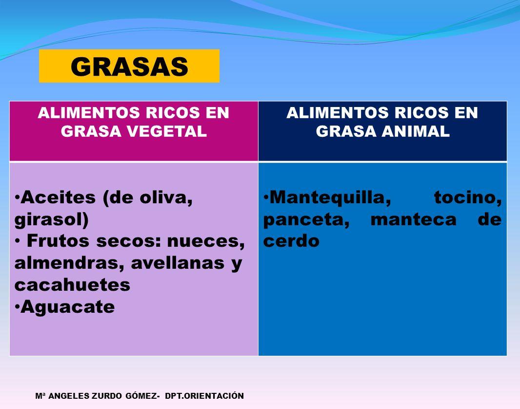 GRASAS Mª ANGELES ZURDO GÓMEZ- DPT.ORIENTACIÓN ALIMENTOS RICOS EN GRASA VEGETAL ALIMENTOS RICOS EN GRASA ANIMAL Aceites (de oliva, girasol) Frutos secos: nueces, almendras, avellanas y cacahuetes Aguacate Mantequilla, tocino, panceta, manteca de cerdo