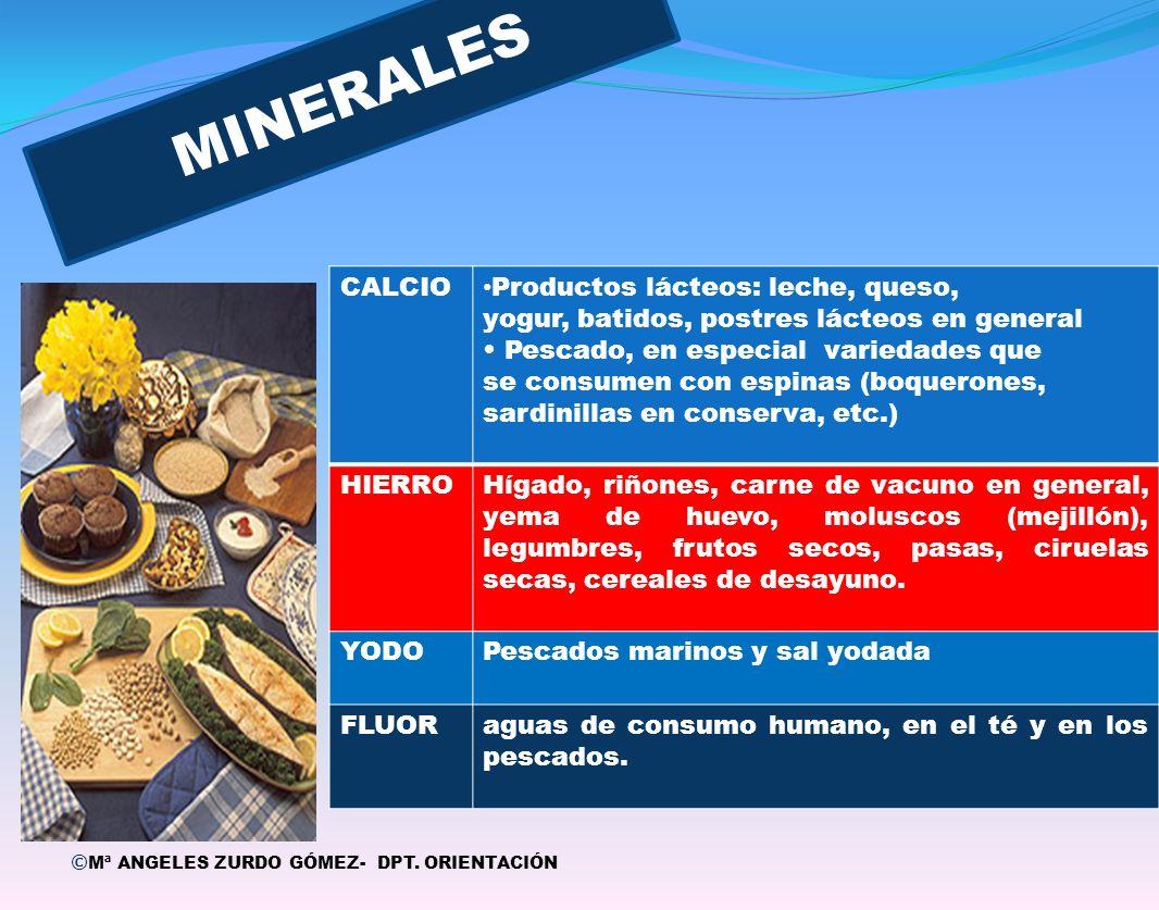 Q1Q1 © Mª ANGELES ZURDO GÓMEZ- DPT. ORIENTACIÓN MINERALES CALCIO Productos lácteos: leche, queso, yogur, batidos, postres lácteos en general Pescado,