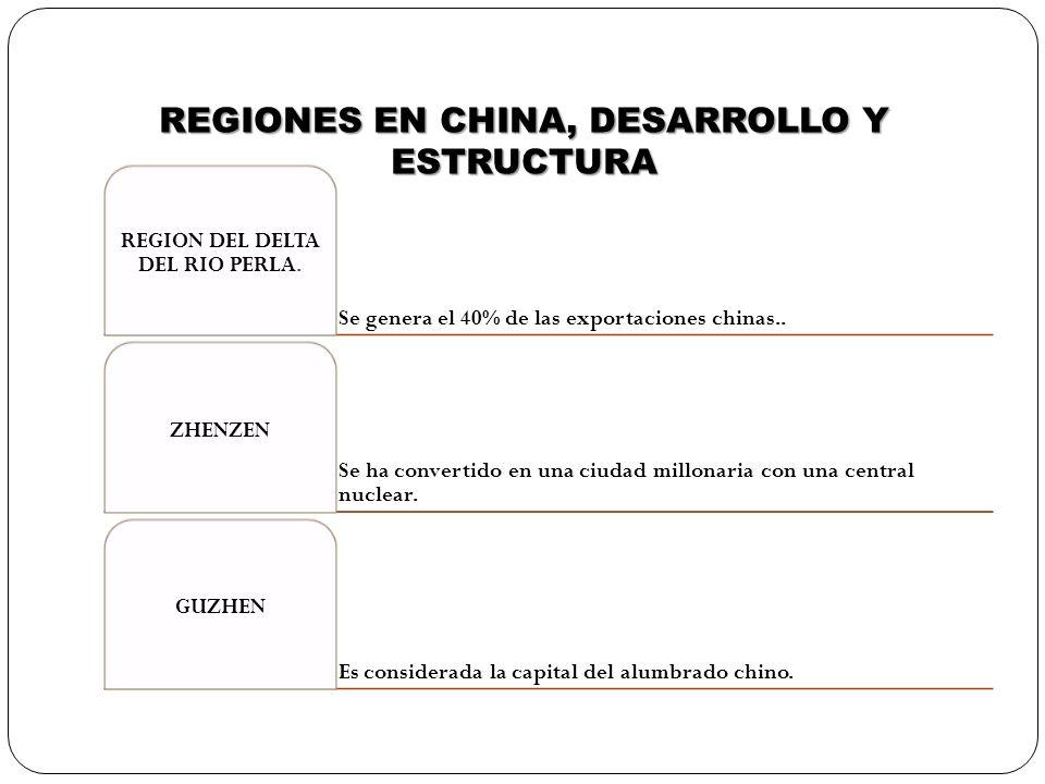 REGIONES EN CHINA, DESARROLLO Y ESTRUCTURA Se genera el 40% de las exportaciones chinas.. REGION DEL DELTA DEL RIO PERLA. Se ha convertido en una ciud