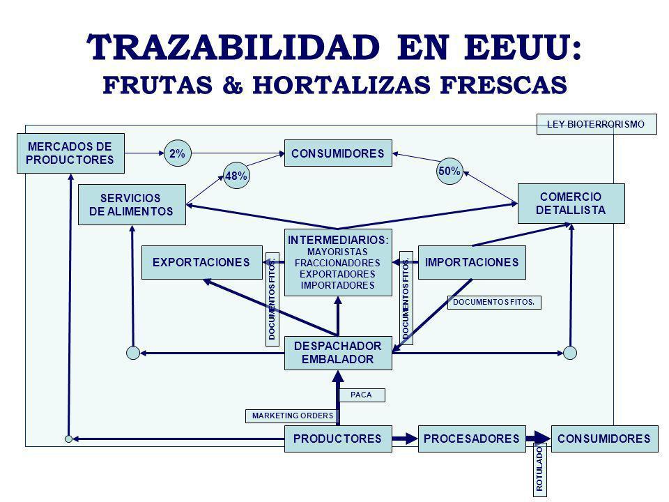 TRAZABILIDAD EN EEUU: FRUTAS & HORTALIZAS FRESCAS DESPACHADOR EMBALADOR INTERMEDIARIOS: MAYORISTAS FRACCIONADORES EXPORTADORES IMPORTADORES IMPORTACIO
