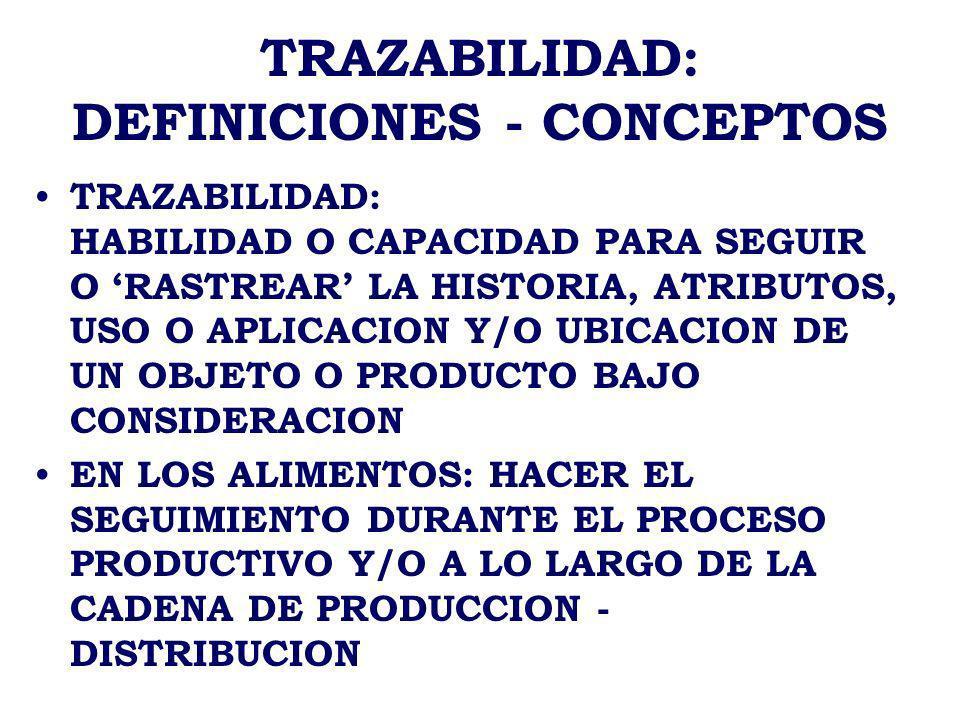 TRAZABILIDAD: BIOTERRORISM ACT 2002 PRINCIPALES EXCEPCIONES: GRANJAS Y ESTABLECIMIENTOS Y/O PERSONAS EXTRANJERAS QUE MANIPULAN ALIMENTOS FUERA DE ESTADOS UNIDOS LA INFORMACION SE MANTIENE DE 6 A 24 MESES DEPENDIENDO DE LA DURACION DE LOS ALIMENTOS FIRMAS DEBEN CUMPLIR CON NORMA EN UN PLAZO DE 12 MESES, EXCEPTO LAS FIRMAS MEDIANAS (18 MESES) Y CHICAS (24 MESES)