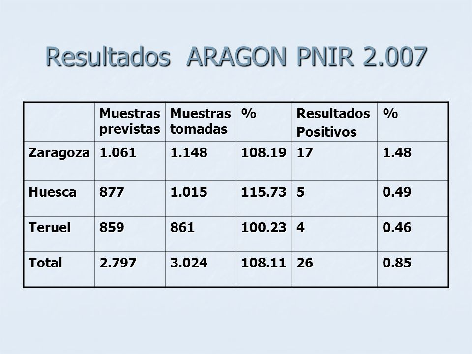 Resultados ARAGON PNIR 2.007 Muestras previstas Muestras tomadas %ResultadosPositivos% Zaragoza1.0611.148108.19171.48 Huesca8771.015115.7350.49 Teruel859861100.2340.46 Total2.7973.024108.11260.85