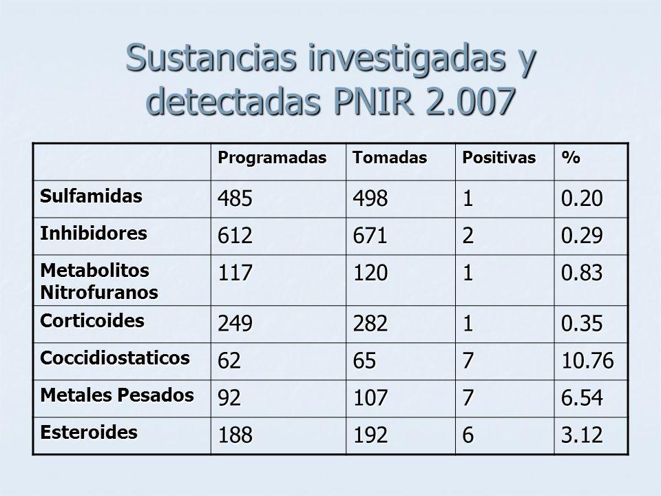 Sustancias investigadas y detectadas PNIR 2.007 ProgramadasTomadasPositivas% Sulfamidas48549810.20 Inhibidores61267120.29 Metabolitos Nitrofuranos 11712010.83 Corticoides24928210.35 Coccidiostaticos6265710.76 Metales Pesados 9210776.54 Esteroides18819263.12