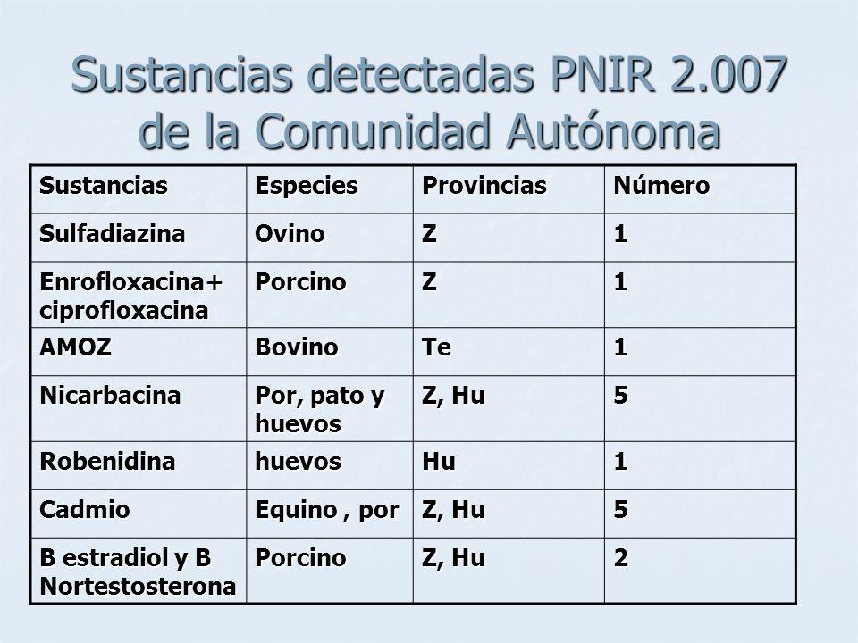 Sustancias detectadas PNIR 2.007 de la Comunidad Autónoma SustanciasEspeciesProvinciasNúmero SulfadiazinaOvinoZ1 Enrofloxacina+ ciprofloxacina PorcinoZ1 AMOZBovinoTe1 Nicarbacina Por, pato y huevos Z, Hu 5 RobenidinahuevosHu1 Cadmio Equino, por Z, Hu 5 B estradiol y B Nortestosterona Porcino Z, Hu 2