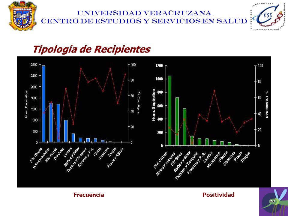 UNIVERSIDAD VERACRUZANA CENTRO DE ESTUDIOS Y SERVICIOS EN SALUD Tipología de Recipientes A. Por su frecuencia y relación con el vector FrecuenciaPosit