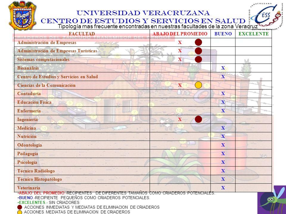 UNIVERSIDAD VERACRUZANA CENTRO DE ESTUDIOS Y SERVICIOS EN SALUD Tipología mas frecuente encontradas en nuestras facultades de la zona Veracruz FACULTA