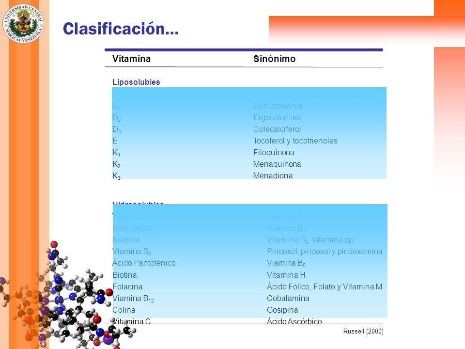 Clasificación… VitaminaSinónimo Liposolubles A 1 Retinol, retinal y ácido retinoíco A 2 Dehidroretinol D 2 Ergocalciferol D 3 Colecalciferol ETocoferol y tocotrienoles K 1 Filoquinona K 2 Menaquinona K 3 Menadiona Hidrosolubles TiaminaViamina B 1 RiboflavinaViamina B 2 NiacinaVitamina B 3, Vitamina pp Viamina B 6 Piridoxol, piridoxal y piridoxamina Ácido PantoténicoViamina B 5 BiotinaVitamina H FolacinaÁcido Fólico, Folato y Vitamina M Viamina B 12 Cobalamina ColinaGosipina Vitamina CÁcido Ascórbico Russell (2000)