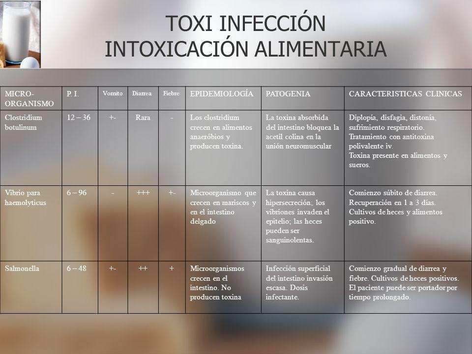 TOXI INFECCIÓN INTOXICACIÓN ALIMENTARIA MICRO- ORGANISMO P. I. VomitoDiarreaFiebre EPIDEMIOLOGÍAPATOGENIACARACTERISTICAS CLINICAS Clostridium botulinu