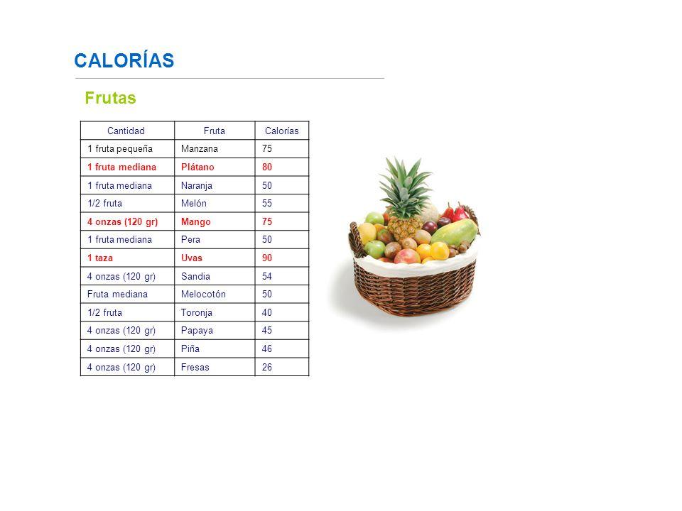 CALORÍAS Fuente: http://www.fundaciondiabetes.org/box02.htm Frutas Cantidad FrutaCalorías 1 fruta pequeñaManzana75 1 fruta medianaPlátano 80 1 fruta mediana Naranja 50 1/2 fruta Melón55 4 onzas (120 gr)Mango 75 1 fruta medianaPera 50 1 tazaUvas 90 4 onzas (120 gr)Sandia54 Fruta medianaMelocotón 50 1/2 frutaToronja 40 4 onzas (120 gr)Papaya45 4 onzas (120 gr)Piña 46 4 onzas (120 gr)Fresas 26