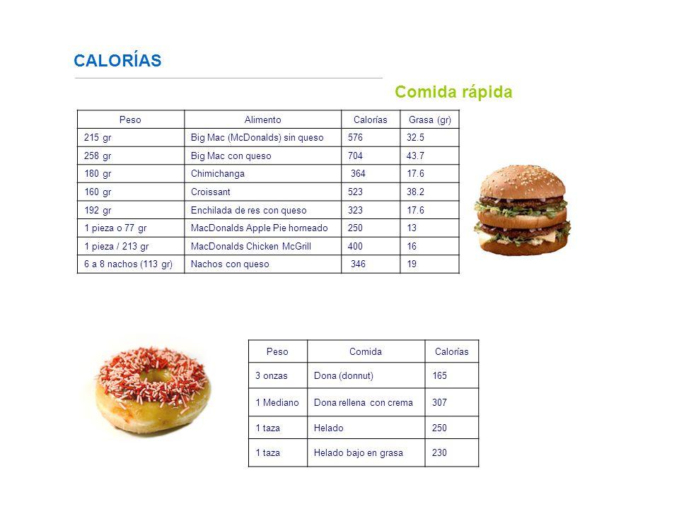 CALORÍAS Fuente: http://www.fundaciondiabetes.org/box02.htm PesoAlimentoCaloríasGrasa (gr) 215 gr Big Mac (McDonalds) sin queso57632.5 258 gr Big Mac con queso704 43.7 180 grChimichanga 364 17.6 160 grCroissant 523 38.2 192 grEnchilada de res con queso 323 17.6 1 pieza o 77 grMacDonalds Apple Pie horneado250 13 1 pieza / 213 grMacDonalds Chicken McGrill400 16 6 a 8 nachos (113 gr)Nachos con queso 346 19 PesoComidaCalorías 3 onzasDona (donnut) 165 1 MedianoDona rellena con crema307 1 tazaHelado250 1 tazaHelado bajo en grasa 230 Comida rápida
