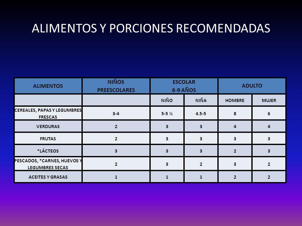 ALIMENTOS Y PORCIONES RECOMENDADAS ALIMENTOS NIÑOS PREESCOLARES ESCOLAR 6-9 AÑOS ADULTO NIÑONIÑAHOMBREMUJER CEREALES, PAPAS Y LEGUMBRES FRESCAS 3-45-5
