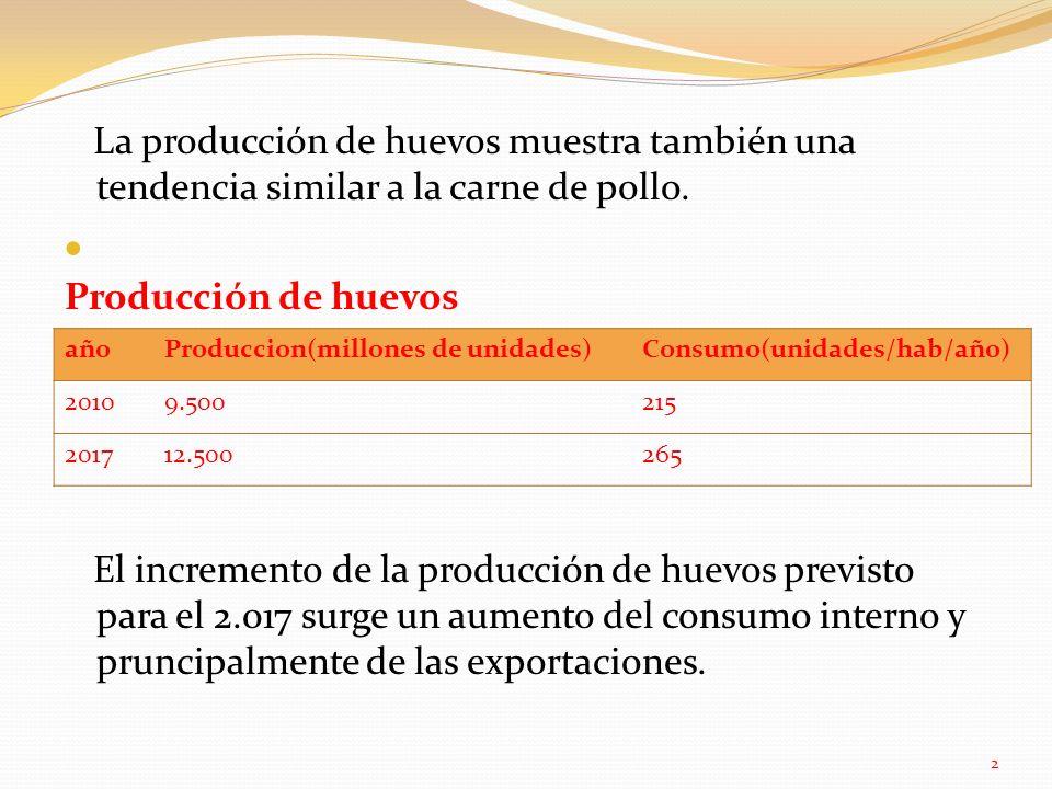 La producción de huevos muestra también una tendencia similar a la carne de pollo.