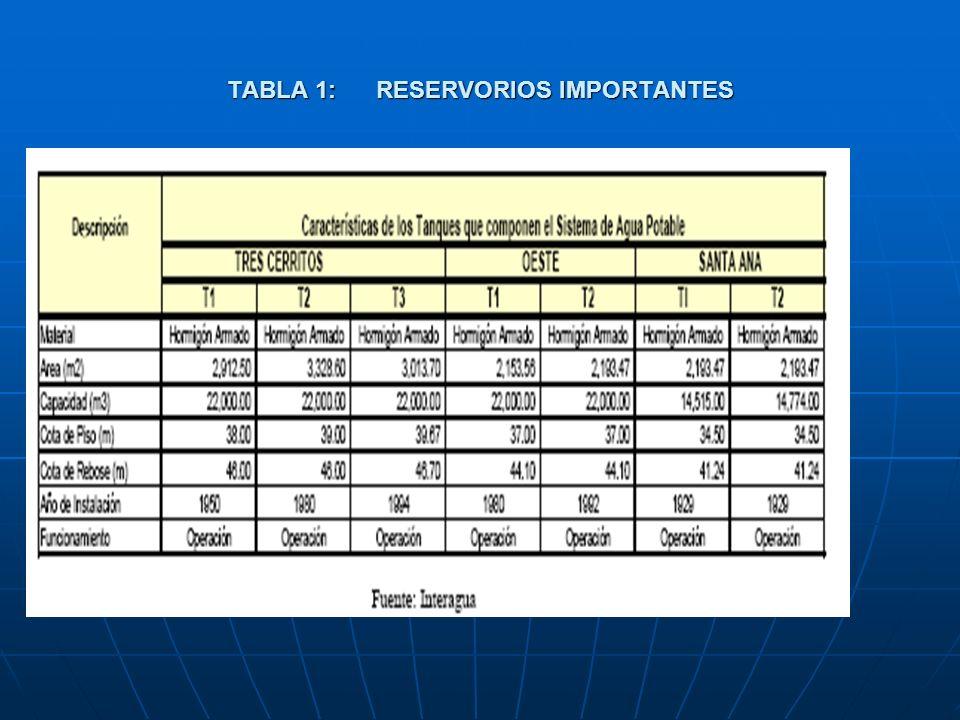 Estaciones de rebombeo: Interagua opera 11 estaciones de re-bombeo en el área de servicio de Guayaquil.