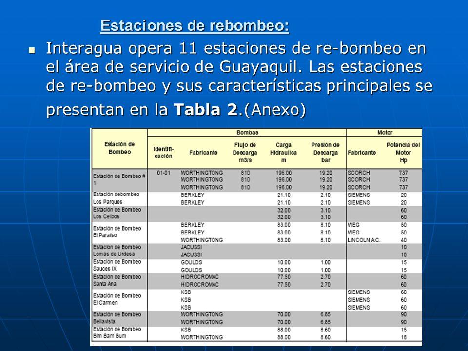 BOMBEO Y TRANSMISIÓN DE AGUA CRUDA: Al presente hay cuatro estaciones de bombeo operando que bombean agua del Río Daule hacia las tres plantas de tratamiento en el Complejo La Toma.