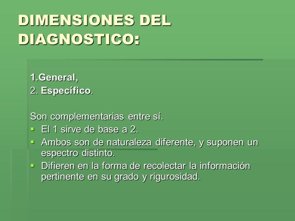 DIMENSIONES DEL DIAGNOSTICO : 1.General, 2.Específico.