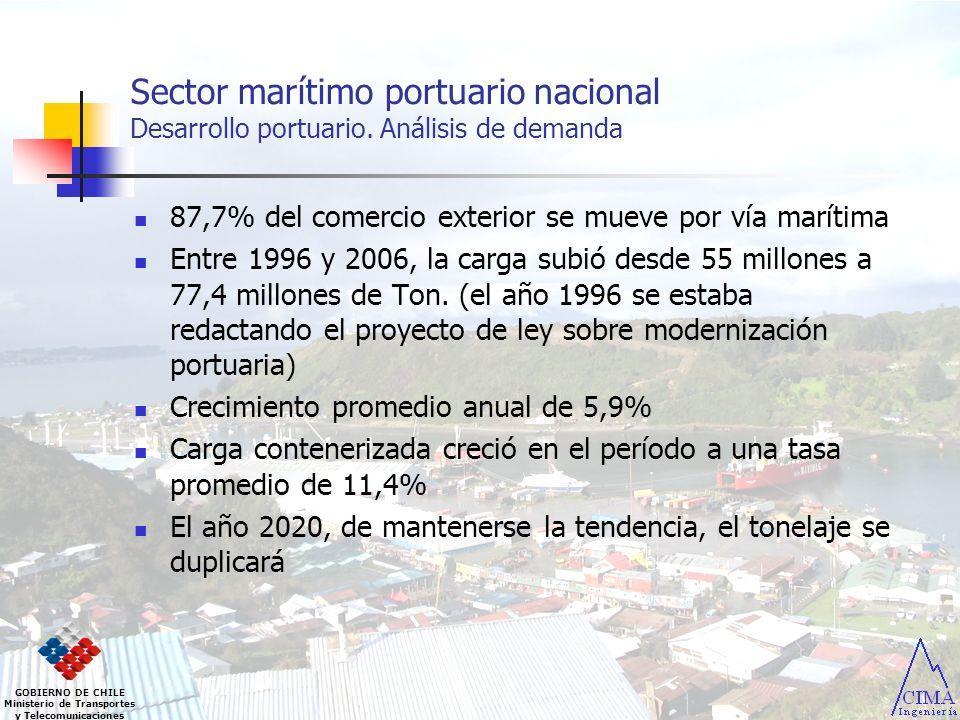 GOBIERNO DE CHILE Ministerio de Transportes y Telecomunicaciones Sector marítimo Comercio exterior Tendencias mundiales y sus efectos en Chile Concentración de la oferta Marítima Participación relativa de las 5; 10 y 20 más importantes navieras en la oferta de transporte de contenedores del mundo