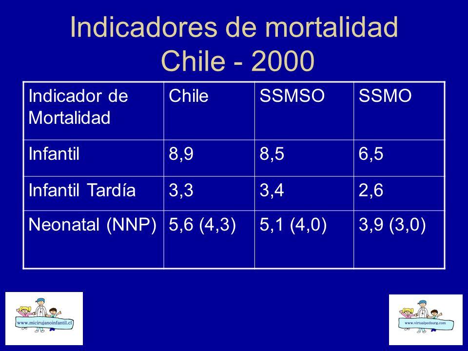 Indicadores de mortalidad Chile - 2000 Indicador de Mortalidad ChileSSMSOSSMO Infantil8,98,56,5 Infantil Tardía3,33,42,6 Neonatal (NNP)5,6 (4,3)5,1 (4