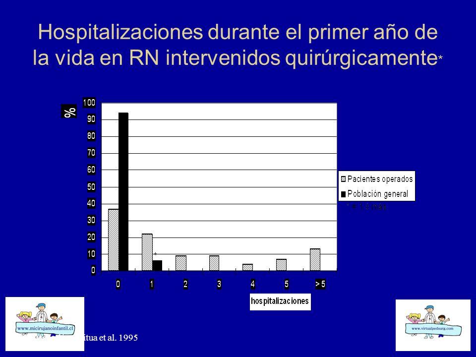 Hospitalizaciones durante el primer año de la vida en RN intervenidos quirúrgicamente * * Ossandón, Saitua et al. 1995