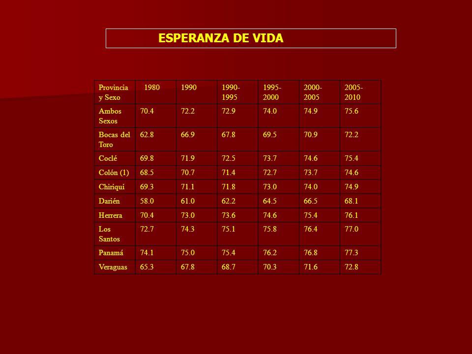 Provincia y Sexo 198019901990- 1995 1995- 2000 2000- 2005 2005- 2010 Ambos Sexos 70.472.272.974.074.975.6 Bocas del Toro 62.866.967.869.570.972.2 Coclé69.871.972.573.774.675.4 Colón (1)68.570.771.472.773.774.6 Chiriquí69.371.171.873.074.074.9 Darién58.061.062.264.566.568.1 Herrera70.473.073.674.675.476.1 Los Santos 72.774.375.175.876.477.0 Panamá74.175.075.476.276.877.3 Veraguas65.367.868.770.371.672.8 ESPERANZA DE VIDA