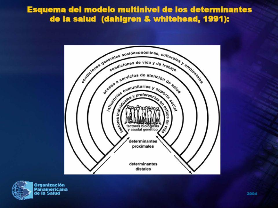 FESP- OMS 1.Prevención, vigilancia y control de enfermedades transmisibles y no transmisibles.
