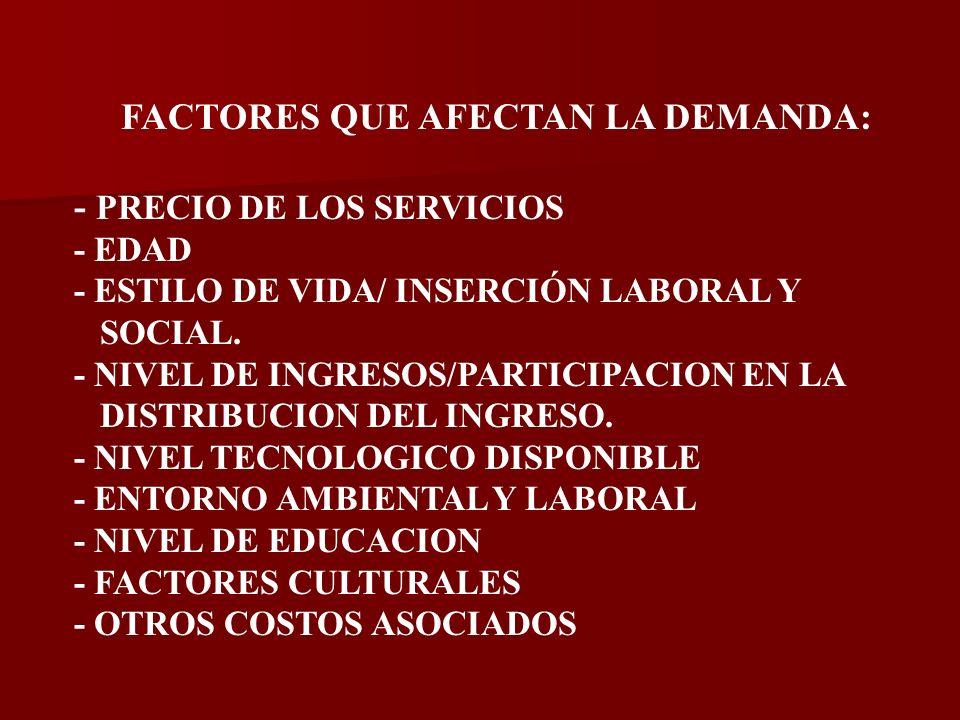 FACTORES QUE AFECTAN LA DEMANDA: - PRECIO DE LOS SERVICIOS - EDAD - ESTILO DE VIDA/ INSERCIÓN LABORAL Y SOCIAL.