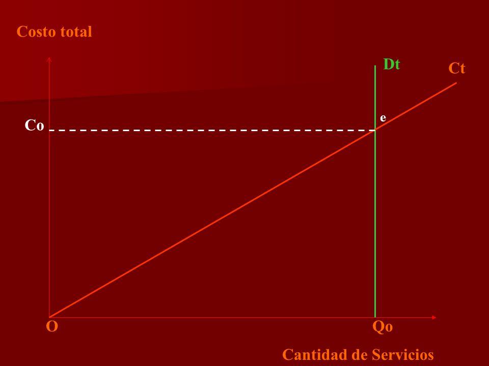 Costo total Cantidad de Servicios Dt O Qo Ct Co e