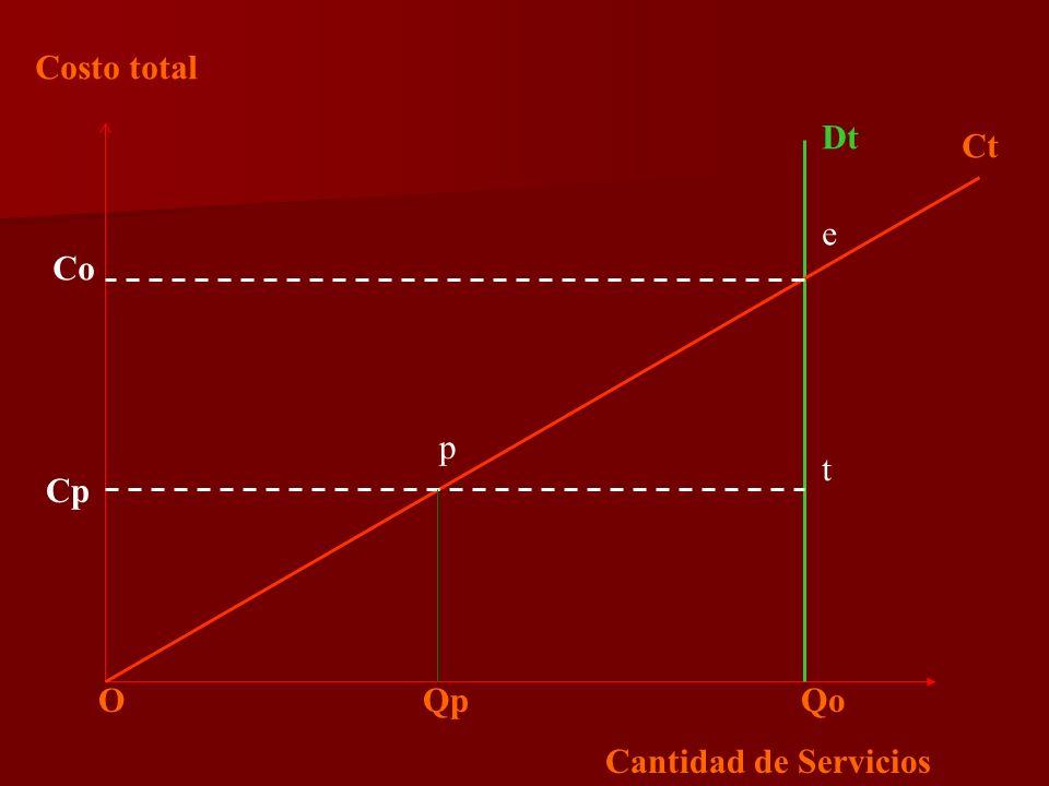 Costo total Cantidad de Servicios Dt O Qp Qo Ct Co e Cp p t