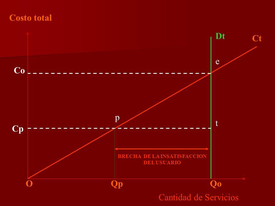 Costo total Cantidad de Servicios Dt O Qp Qo Ct Co e Cp p t BRECHA DE LA INSATISFACCION DEL USUARIO